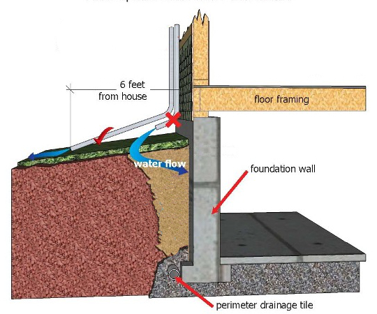 downspout-extension-too-short_2